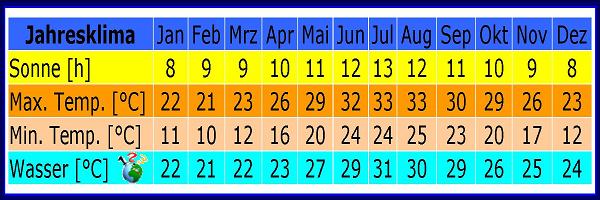 Jahresklima Tabelle Hurghada